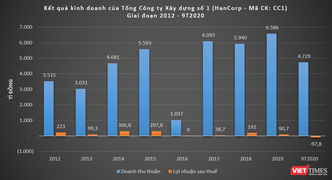 Sau CC1 và IDICO, Bộ Xây dựng sẽ thoái vốn tại SHG và HanCorp ảnh 3