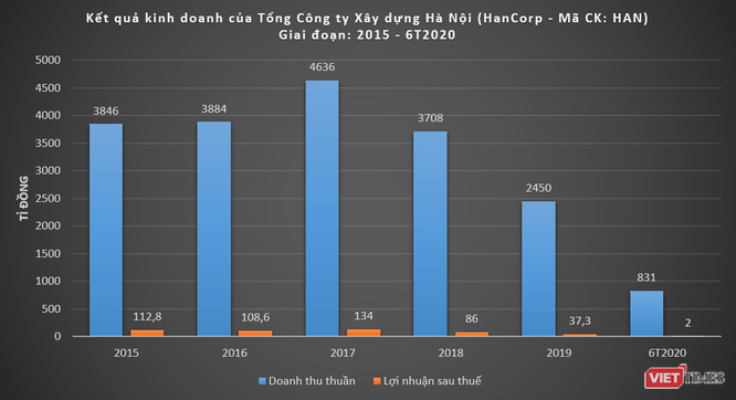 Sau CC1 và IDICO, Bộ Xây dựng sẽ thoái vốn tại SHG và HanCorp ảnh 4