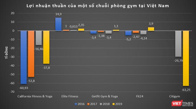 Bị tố lộ thông tin 500.000 khách hàng, chuỗi phòng gym Elite Fitness làm ăn thế nào? ảnh 2