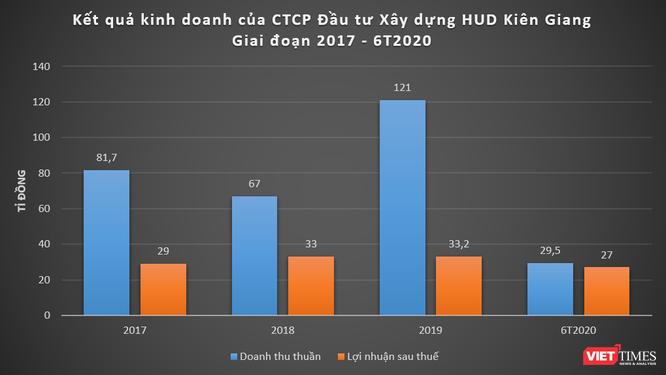 Tân Á Đại Thành tranh mua lô cổ phần 1.200 tỉ đồng của HUD Kiên Giang ảnh 2