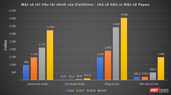 VietUnion: Chủ sở hữu ví điện tử Payoo làm ăn thế nào? ảnh 1