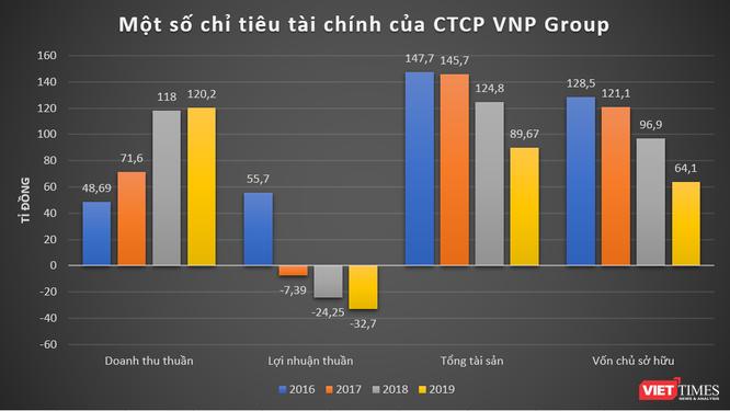 Vatgia.com, Baokim.vn, Nhanh.vn của VNP làm ăn thế nào? ảnh 1