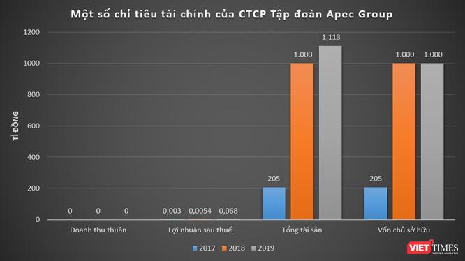 """""""Happy18 Bond"""" của Apec Group 'ế' nặng, bất chấp lãi suất 18%/năm - cao nhất thị trường ảnh 1"""