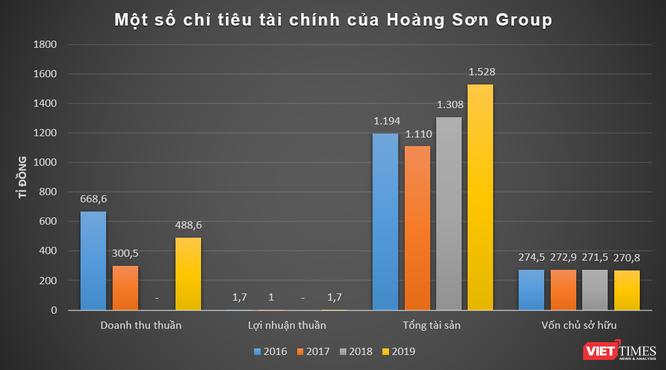"""""""Bắt mạch"""" Hoàng Sơn Group ảnh 1"""