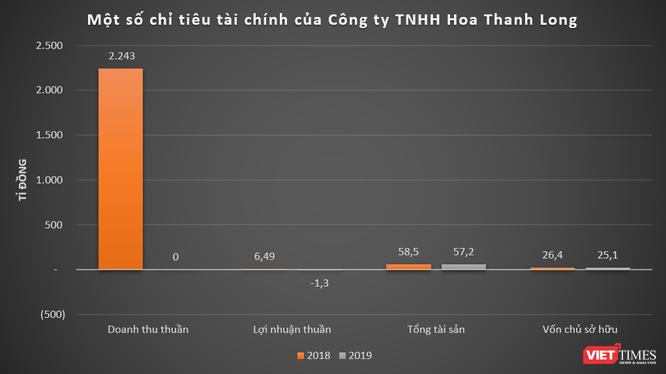 Bí ẩn Cty Hoa Thanh Long - DN vừa hút nửa nghìn tỉ từ trái phiếu ảnh 1