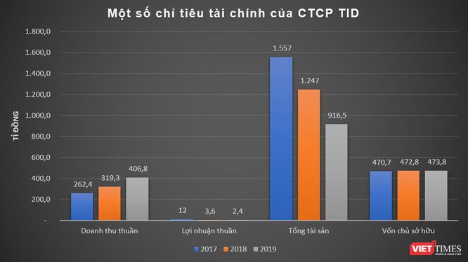 """Cách TID Group """"vào"""" dự án 175 Nguyễn Thái Học ảnh 1"""