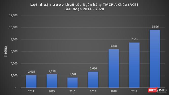 ACB lãi 9.600 tỉ đồng, vượt 25% kế hoạch năm 2020? ảnh 1