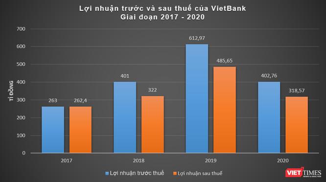 VietBank báo lãi 400 tỉ đồng, giảm 34% so với năm 2019 ảnh 2