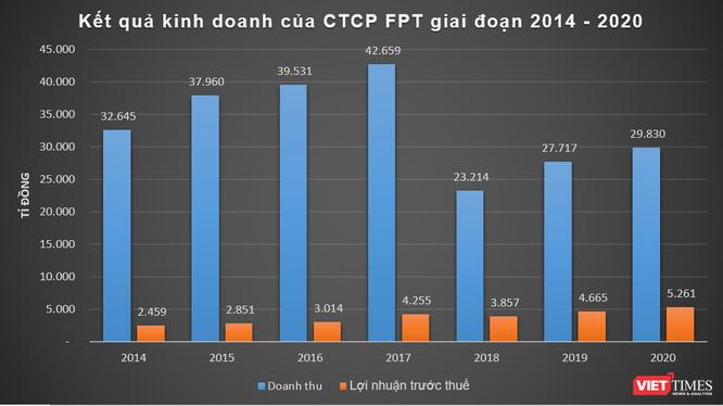 FPT báo lãi 5.200 tỉ đồng năm 2020 ảnh 1