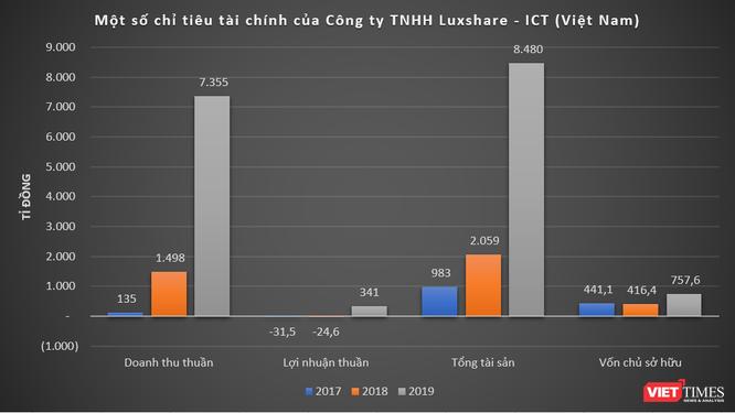 """Hé mở về Luxshare ICT - phía sau những chiếc AirPods """"Assembled in Vietnam"""" ảnh 1"""