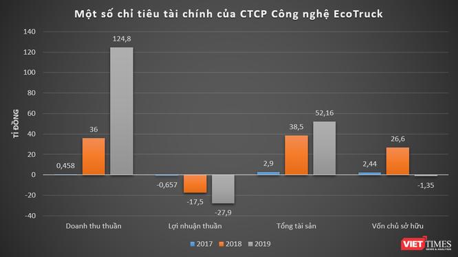 VNG rót vốn vào startup logistics EcoTruck, định giá hơn 400 tỉ đồng ảnh 1