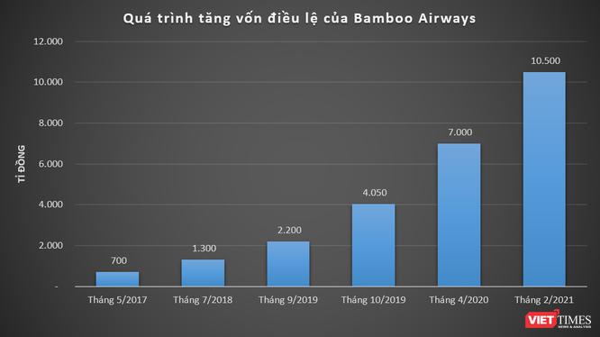 Báo lãi lớn, Bamboo Airways tăng mạnh vốn lên 10.500 tỉ đồng ảnh 1