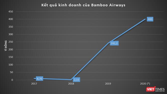 Báo lãi lớn, Bamboo Airways tăng mạnh vốn lên 10.500 tỉ đồng ảnh 2