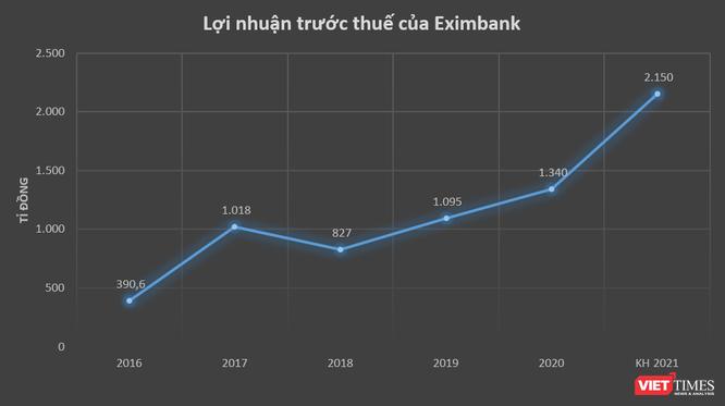 Eximbank đặt mục tiêu lãi 2.150 tỉ đồng năm 2021 ảnh 1