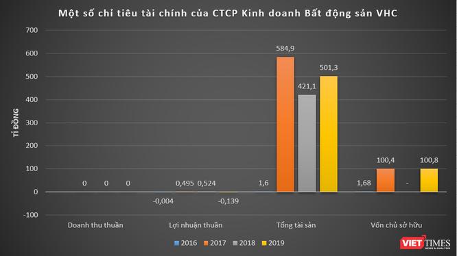 """99 cá nhân """"bơm"""" cho VHC 218 tỉ đồng làm khu biệt thự Hoàng Kim ảnh 2"""