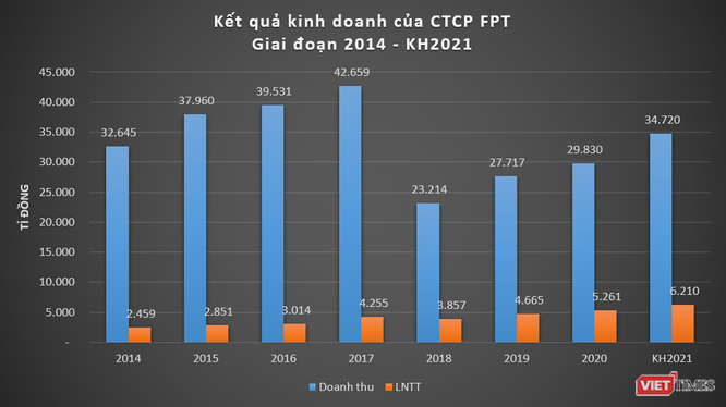 FPT đặt kế hoạch lãi 6.210 tỉ đồng năm 2021 ảnh 2