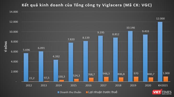 Viglacera đặt mục tiêu lãi 1.000 tỉ đồng năm 2021, chia cổ tức bằng tiền 12% ảnh 1