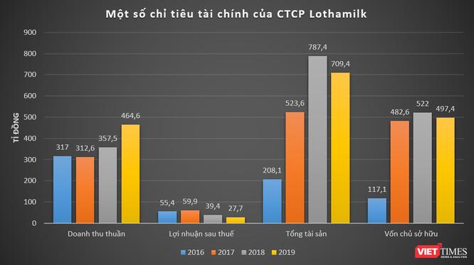 Lothamilk bán thoả thuận 6 triệu cổ phần Sữa Quốc Tế (IDP) giá 52.200 đồng/cp ảnh 1