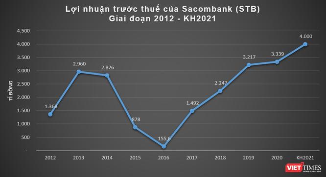 Sacombank đặt mục tiêu lãi 4.000 tỉ đồng năm 2021 ảnh 1