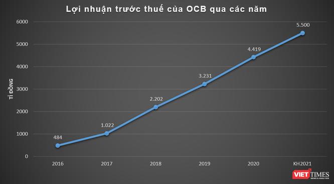OCB đặt kế hoạch lãi 5.500 tỉ đồng năm 2021, chia cổ tức 25% ảnh 1