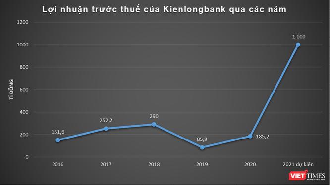 Kienlongbank đã bán hết 176 triệu cổ phiếu STB ảnh 1