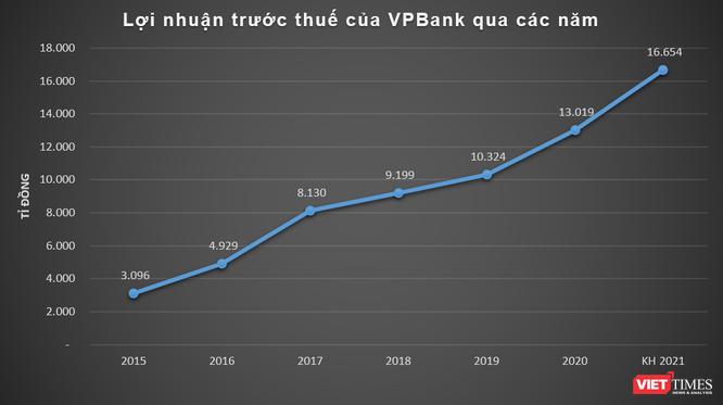 VPBank đặt mục tiêu lãi trước thuế 16.600 tỉ đồng năm 2021 ảnh 1