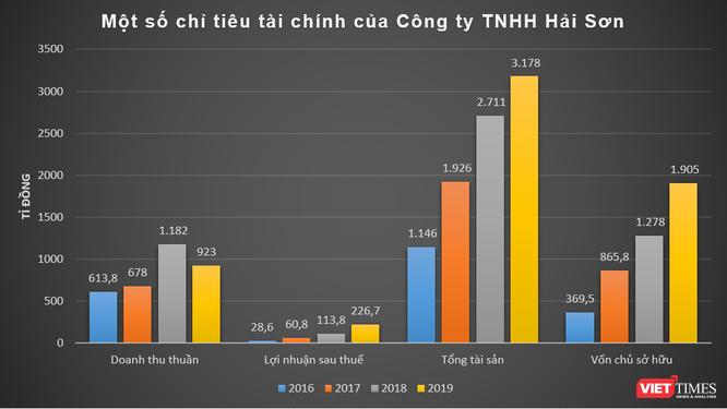 Hé mở Hải Sơn Group của đại gia Trịnh Văn Hải ảnh 1