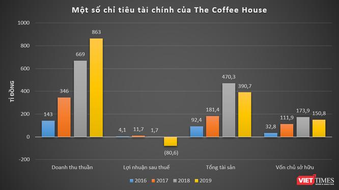 Được định giá 1.171 tỉ đồng, The Coffee House làm ăn thế nào? ảnh 1