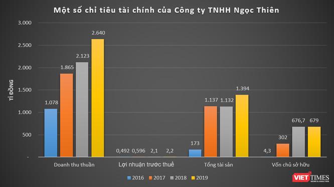 Hé mở 'đế chế' nghìn tỉ Ngọc Thiên Global của đại gia Trịnh Văn Thiên ảnh 3
