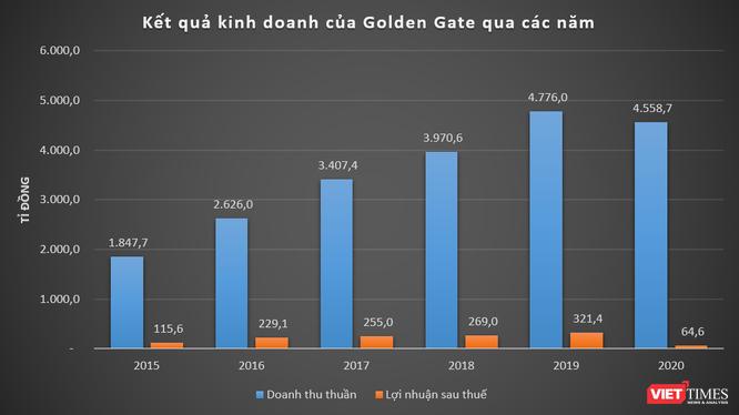 Golden Gate thu 12,5 tỉ đồng mỗi ngày năm 2020 ảnh 1