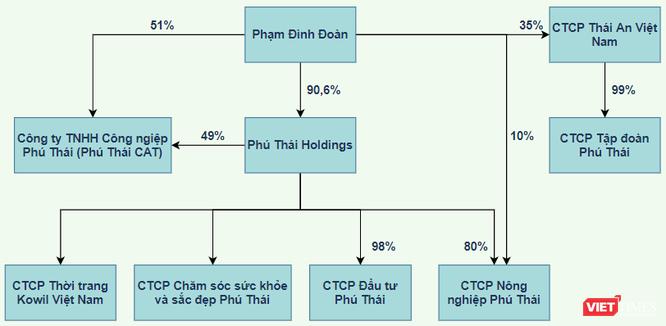 """Muốn """"chơi lớn"""" ở Thanh Hoá, Phú Thái Holdings của đại gia Phạm Đình Đoàn có gì? ảnh 3"""
