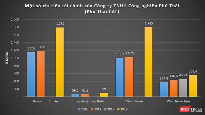"""Muốn """"chơi lớn"""" ở Thanh Hoá, Phú Thái Holdings của đại gia Phạm Đình Đoàn có gì? ảnh 2"""