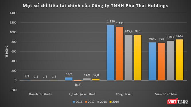 """Muốn """"chơi lớn"""" ở Thanh Hoá, Phú Thái Holdings của đại gia Phạm Đình Đoàn có gì? ảnh 1"""