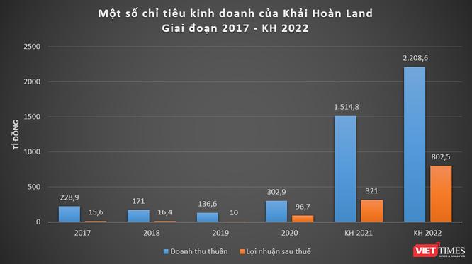 Cổ đông 9x Khải Hoàn Land bán 16 triệu cổ phiếu KHG giá 231 tỉ đồng ảnh 1