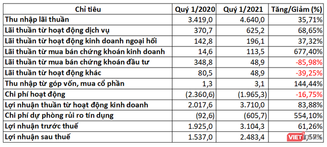 ACB lãi 3.100 tỉ đồng Quý 1/2021 ảnh 1