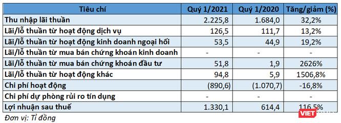 SHB báo lãi ròng 1.330 tỉ đồng Quý 1/2021 ảnh 1
