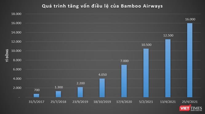 Bamboo Airways tăng vốn điều lệ lên 16.000 tỉ đồng ảnh 1