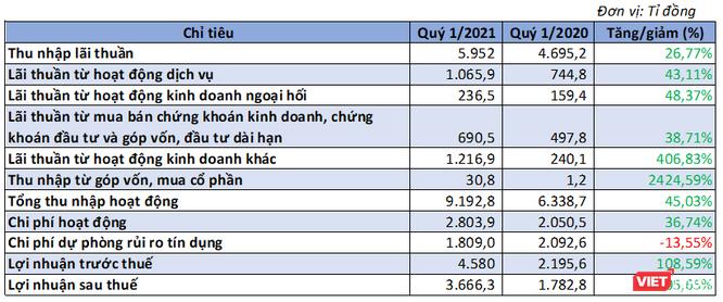 MBBank lãi ròng 3.666 tỉ đồng Quý 1/2021, gấp đôi cùng kỳ ảnh 1