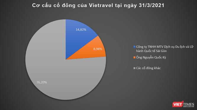 Vietravel lỗ ròng 73 tỉ đồng Quý 1/2021 ảnh 2