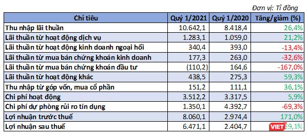 VietinBank lãi ròng 6.471 tỉ đồng Quý 1/2021 ảnh 1