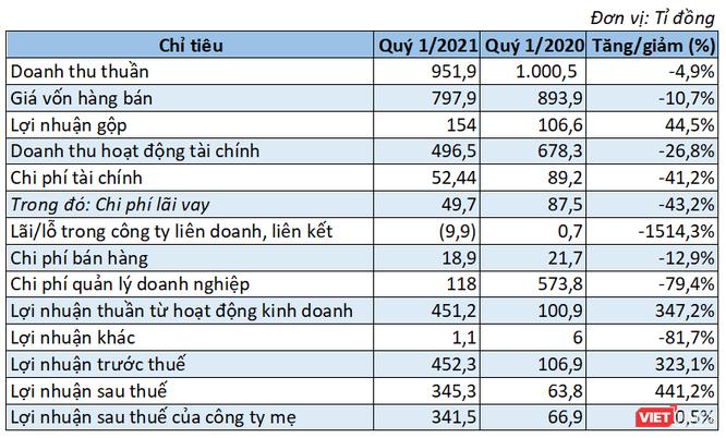 Vinaconex lãi ròng 345 tỉ đồng Quý 1/2021, gấp 5 lần cùng kỳ ảnh 1