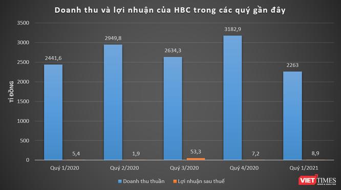 HBC lãi nhẹ 9 tỉ đồng Quý 1/2021 ảnh 1