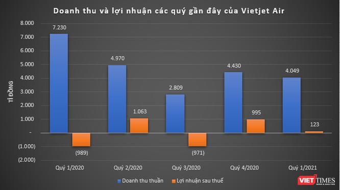 Vietjet Air thu hơn 4.000 tỉ đồng quý đầu năm, báo lãi ròng 123 tỉ đồng ảnh 1