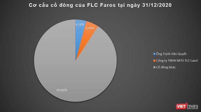 FLC Faros muốn chào bán 60 triệu cổ phiếu, tăng vốn lên 6.276 tỉ đồng ảnh 1