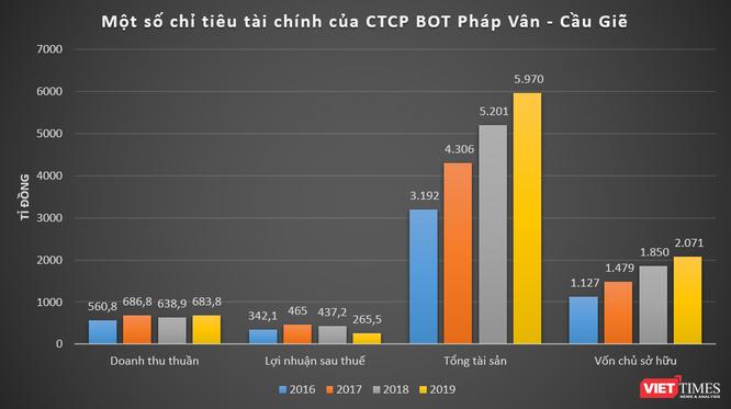 """BOT Pháp Vân - Cầu Giẽ: """"Cỗ máy in tiền"""" của Phương Thành Tranconsin ảnh 2"""