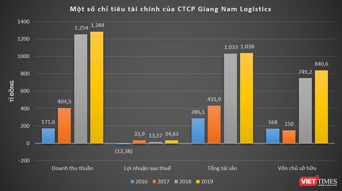Hé mở Giang Nam Logistics của 'nữ tướng' Phạm Kim Oanh ảnh 1