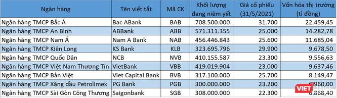 Điểm danh những ngân hàng còn phấn đấu vốn hóa tỉ đô ảnh 1
