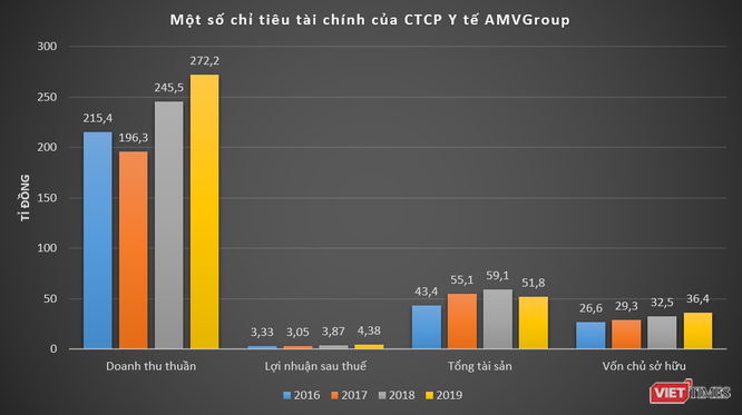 Hé mở Tập đoàn y tế Đức Minh (AMV Group) ảnh 2