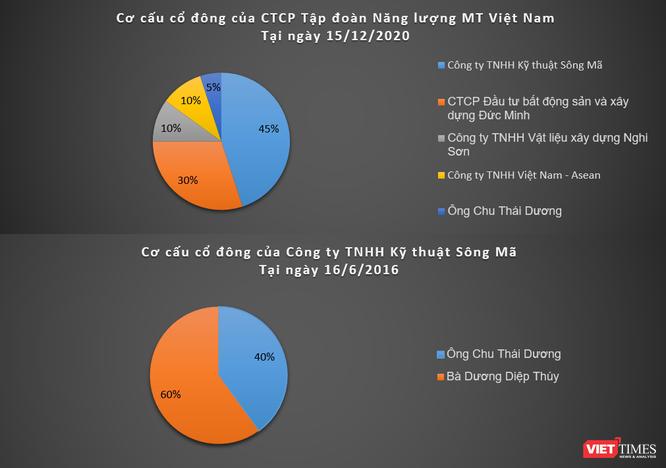 Về MT Việt Nam - DN bỏ 2.800 tỉ làm điện mặt trời Thanh Hóa 1 ảnh 1