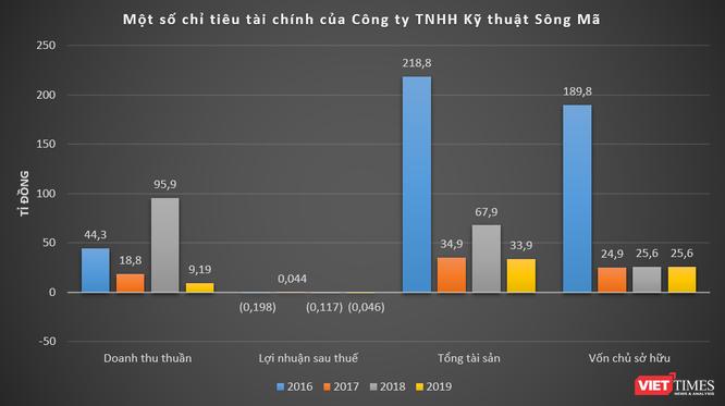 Về MT Việt Nam - DN bỏ 2.800 tỉ làm điện mặt trời Thanh Hóa 1 ảnh 2